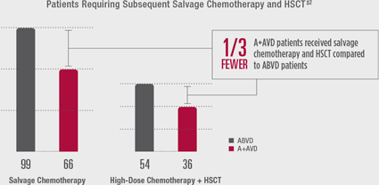 [CHART] Patients Requiring Subsequent Salvage Chemotherapy and HSCT
