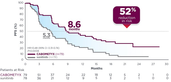 CABOMETYX provided a significant 52% reduction in the risk of disease progression or death vs sunitinib            • Median PFS was            8.6 months with CABOMETYX and 5.3 months with sunitinib (HR=0.48; 95% CI: 0.31- 74; P=0.0008)